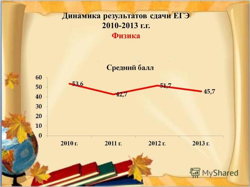 Динамика результатов сдачи ЕГЭ 2010-2013 г.г. Физика