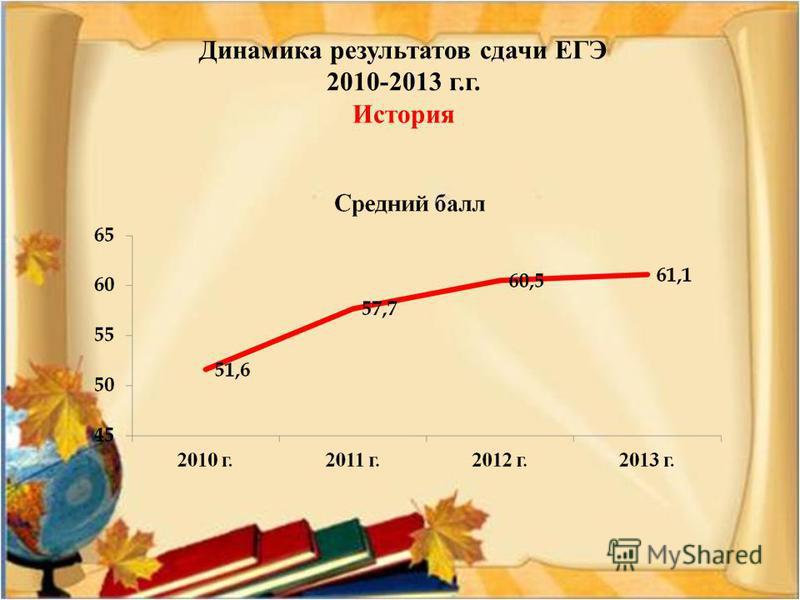 Динамика результатов сдачи ЕГЭ 2010-2013 г.г. История