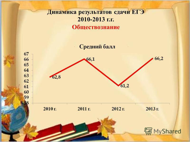Динамика результатов сдачи ЕГЭ 2010-2013 г.г. Обществознание