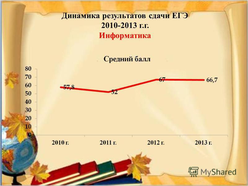 Динамика результатов сдачи ЕГЭ 2010-2013 г.г. Информатика