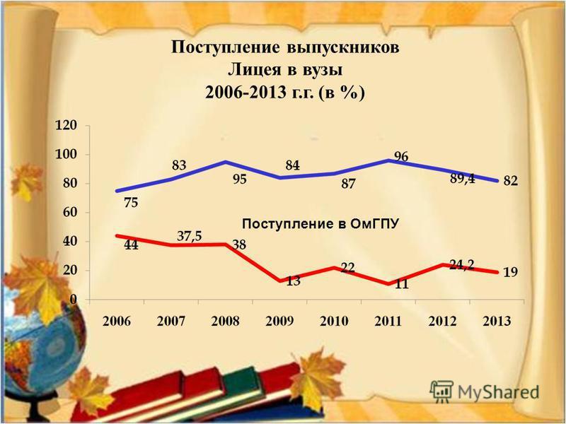 Поступление выпускников Лицея в вузы 2006-2013 г.г. (в %) Поступление в ОмГПУ