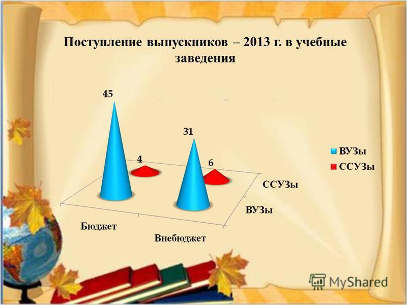 Поступление выпускников – 2013 г. в учебные заведения