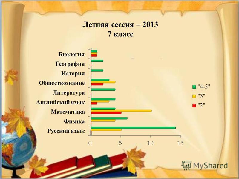 Летняя сессия – 2013 7 класс