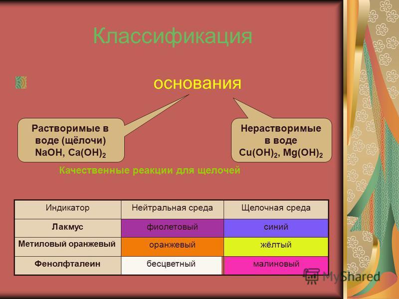Классификация основания Нерастворимые в воде Cu(OH) 2, Mg(OH) 2 Растворимые в воде (щёлочи) NaOH, Ca(OH) 2 Качественные реакции для щелочей малиновый бесцветный Фенолфталеин жёлтый оранжевый Метиловый оранжевый синий фиолетовый Лакмус Щелочная среда