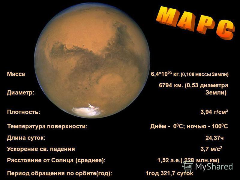 Macca 6,4*10 23 кг. (0,108 массы Земли) Диаметр: 6794 км. (0,53 диаметра Земли) Плотность: 3,94 г/см 3 Температура поверхности: Днём - 0 0 C; ночью - 100 0 С Длина суток: Ускорение св. падения 24,37 ч 3,7 м/с 2 Расстояние от Cолнца (среднее): 1,52 а.