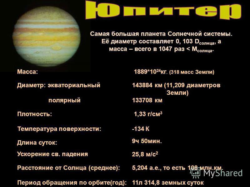 Macca: 1889*10 24 кг. (318 масс Земли) Диаметр: экваториальный полярный 143884 км (11,209 диаметров Земли) 133708 км Плотность: 1,33 г/см 3 Температура поверхности: -134 К Длина суток: Ускорение св. падения 9 ч 50 мин. 25,8 м/с 2 Расстояние от Cолнца