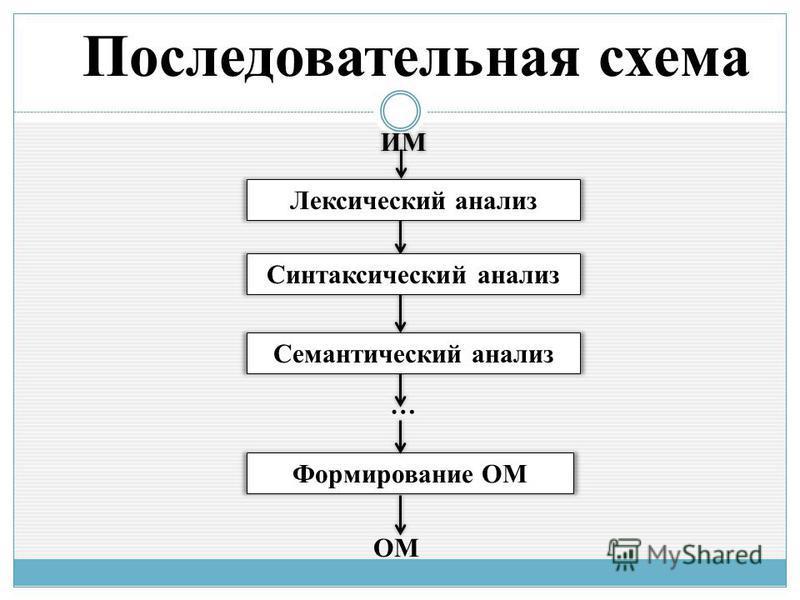 … Формирование ОМ ОМ Последовательная схема Семантический анализ Лексический анализ Синтаксический анализ