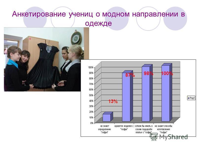 Анкетирование учениц о модном направлении в одежде 13% 87% 98%100%