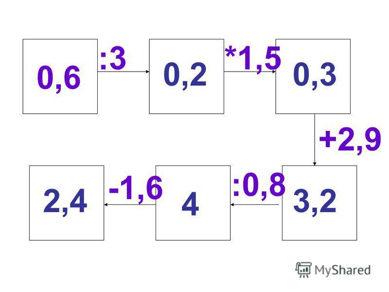 0,6 :3*1,5 +2,9 :0,8 -1,6 0,20,3 3,2 4 2,4