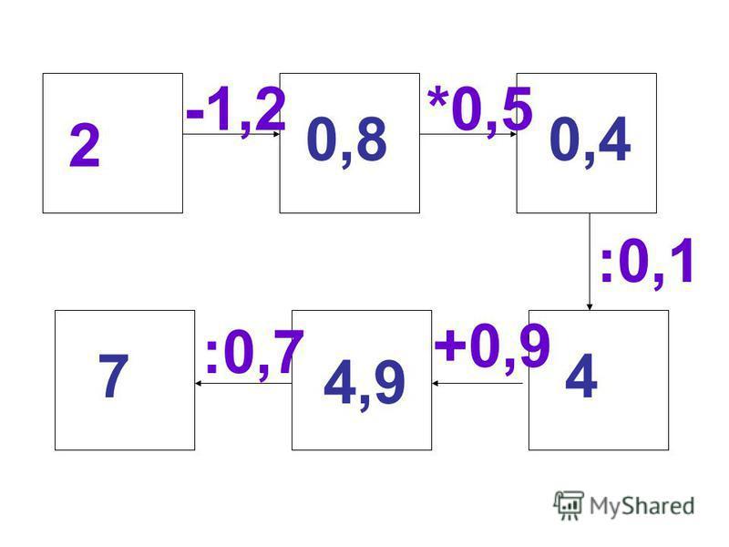 2 -1,2*0,5 :0,1 +0,9 :0,7 0,80,4 4 4,9 7