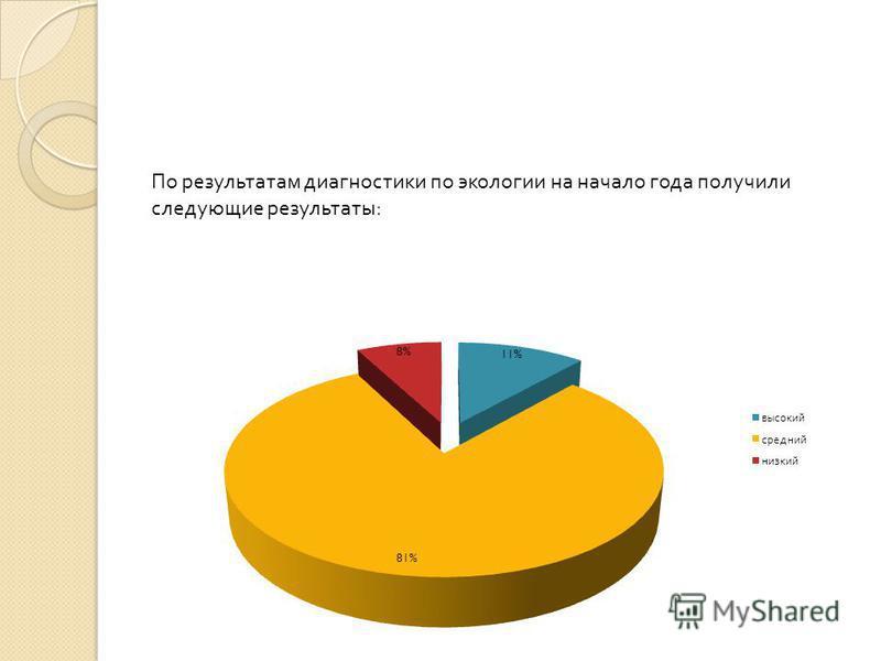 По результатам диагностики по экологии на начало года получили следующие результаты: