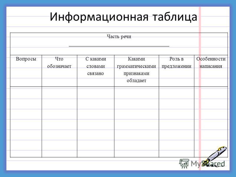 Информационная таблица Часть речи ______________________________________ Вопросы Что обозначает С какими словами связано Какими грамматическими признаками обладает Роль в предложении Особенности написания