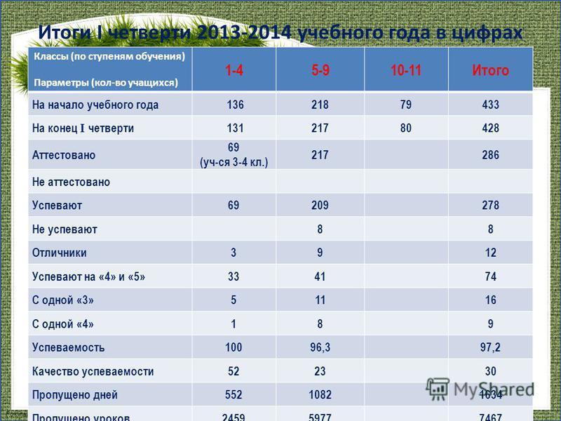 FokinaLida.75@mail.ru Итоги I четверти 2013-2014 учебного года в цифрах Классы (по ступеням обучения) Параметры (кол-во учащихся) 1-45-910-11Итого На начало учебного года 13621879433 На конец I четверти 13121780428 Аттестовано 69 (уч-ся 3-4 кл.) 2172