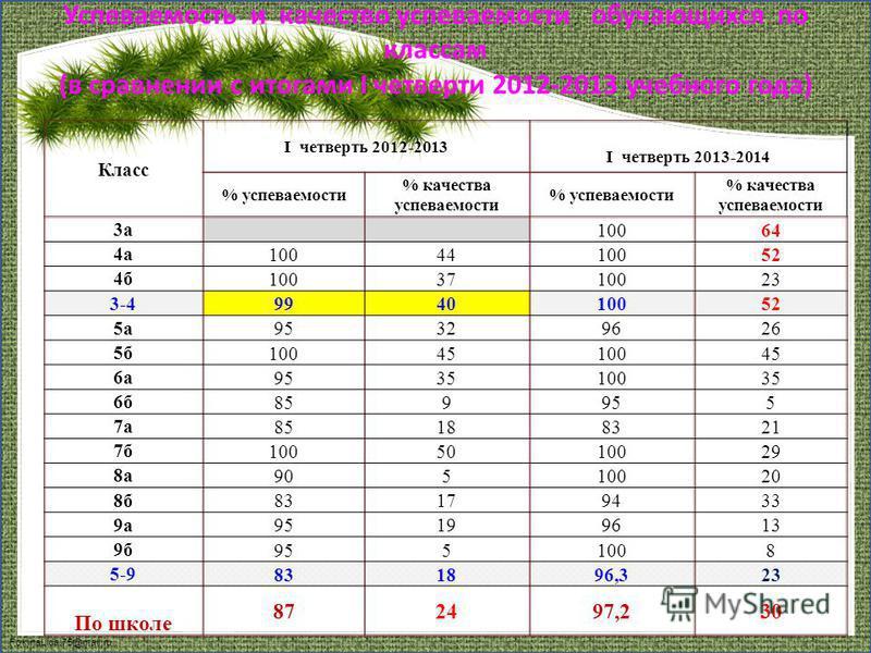 FokinaLida.75@mail.ru Успеваемость и качество успеваемости обучающихся по классам (в сравнении с итогами I четверти 2012-2013 учебного года) Класс I четверть 2012-2013 I четверть 2013-2014 % успеваемости % качества успеваемости % успеваемости % качес