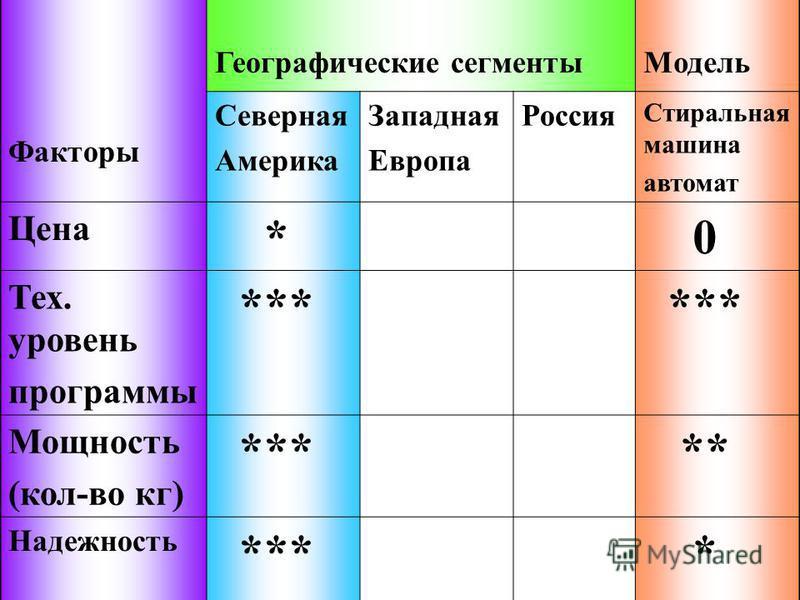 Факторы Географические сегменты Модель Северная Америка Западная Европа Россия Стиральная машина автомат Цена * 0 Тех. уровень программы *** Мощность (кол-во кг) *** ** Надежность *** *