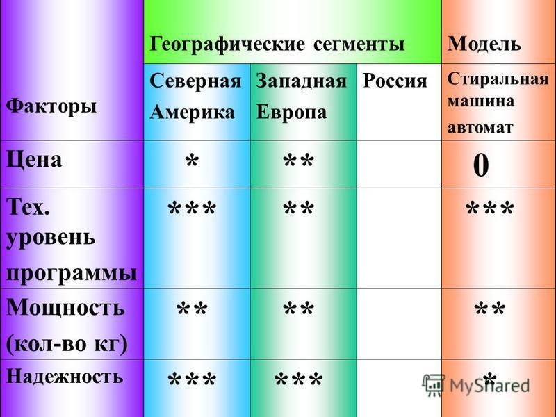Факторы Географические сегменты Модель Северная Америка Западная Европа Россия Стиральная машина автомат Цена * ** 0 Тех. уровень программы *** ** *** Мощность (кол-во кг) ** Надежность *** *