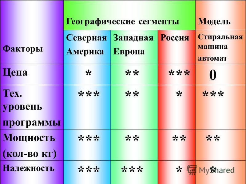 Факторы Географические сегменты Модель Северная Америка Западная Европа Россия Стиральная машина автомат Цена * ** *** 0 Тех. уровень программы *** ** * *** Мощность (кол-во кг) *** ** Надежность *** * *