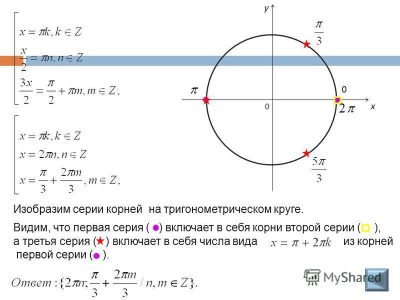 Изобразим серии корней на тригонометрическом круге. 0 x y Видим, что первая серия ( ) включает в себя корни второй серии ( ), а третья серия ( ) включает в себя числа вида из корней первой серии ( ). 0