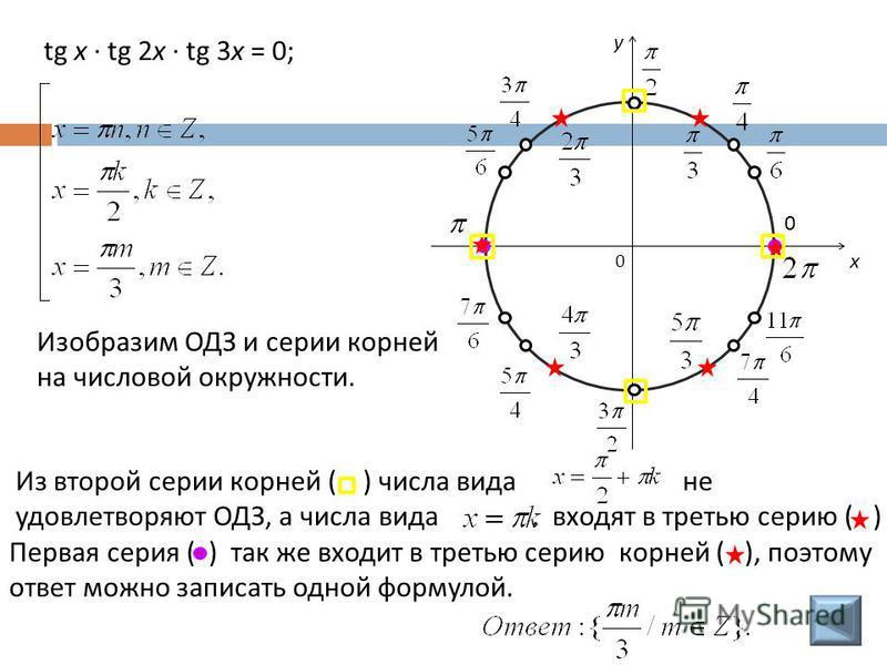 tg x · tg 2x · tg 3x = 0; Изобразим ОДЗ и серии корней на числовой окружности. 0 x y 0 Из второй серии корней ( ) числа вида не удовлетворяют ОДЗ, а числа вида. входят в третью серию ( ) Первая серия ( ) так же входит в третью серию корней ( ), поэто
