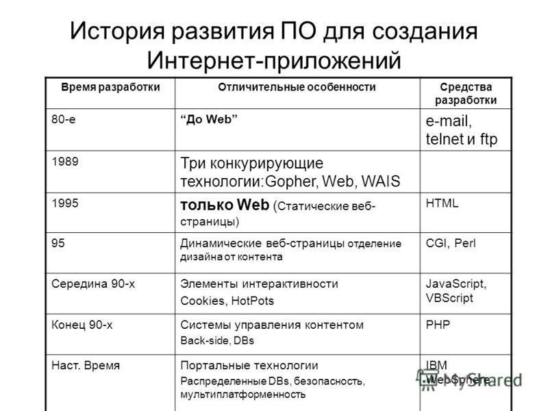 История развития ПО для создания Интернет-приложений Время разработки Отличительные особенности Средства разработки 80-е До Web e-mail, telnet и ftp 1989 Три конкурирующие технологии:Gopher, Web, WAIS 1995 только Web ( Статические веб- страницы) HTML