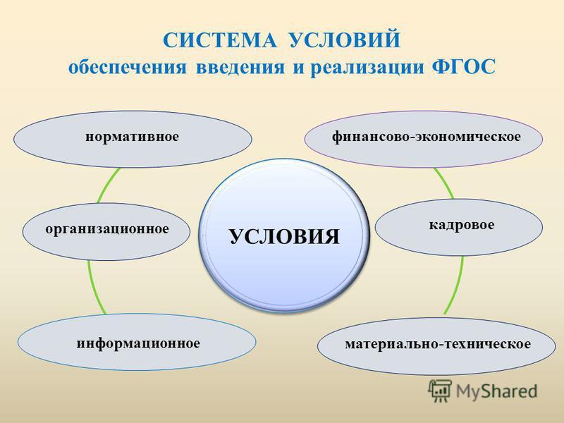 СИСТЕМА УСЛОВИЙ обеспечения введения и реализации ФГОС нормативное организационное информационное финансово-экономическое кадровое материально-техническое
