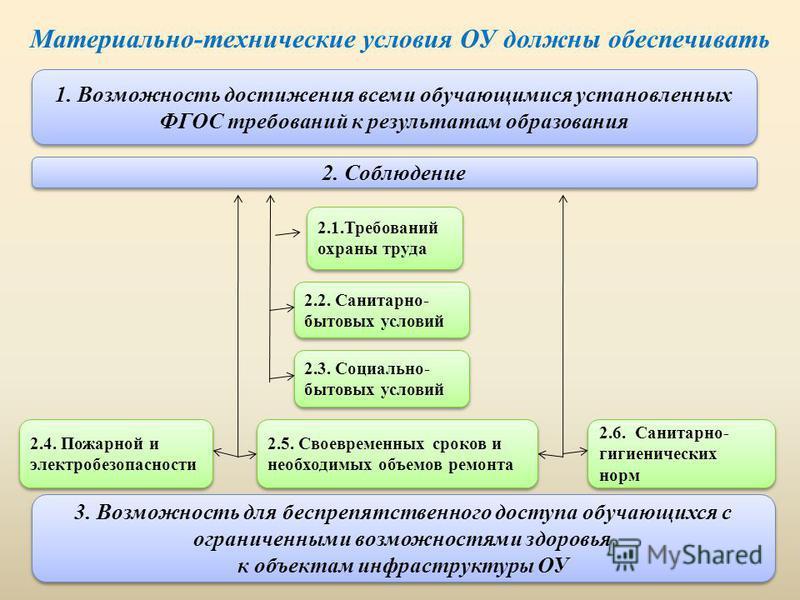 Материально-технические условия ОУ должны обеспечивать 1. Возможность достижения всеми обучающимися установленных ФГОС требований к результатам образования 2. Соблюдение 2.1. Требований охраны труда 2.2. Санитарно- бытовых условий 2.3. Социально- быт
