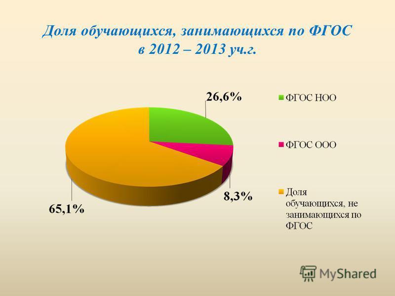 Доля обучающихся, занимающихся по ФГОС в 2012 – 2013 уч.г.