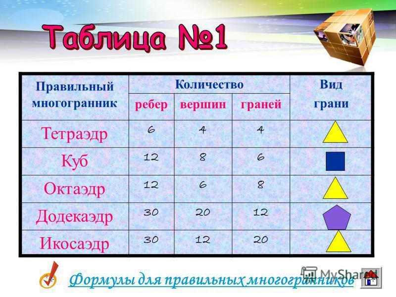 LOGO www.themegallery.com Следовательно, сумма плоских углов при каждой вершине равна 300º Составлен из двадцати равносторонних треугольников Каждая вершина икосаэдра является вершиной пяти треугольников