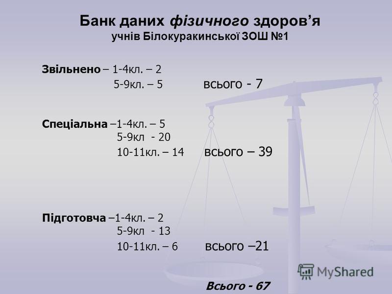 Звільнено – 1-4кл. – 2 5-9кл. – 5 всього - 7 Спеціальна –1-4кл. – 5 5-9кл - 20 10-11кл. – 14 всього – 39 Підготовча –1-4кл. – 2 5-9кл - 13 10-11кл. – 6 всього –21 Всього - 67 Банк даних фізичного здоровя учнів Білокуракинської ЗОШ 1