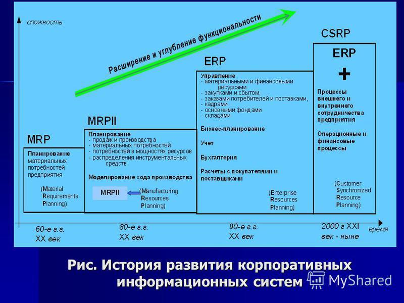 Рис. История развития корпоративных информационных систем