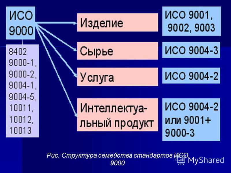 Рис. Структура семейства стандартов ИСО 9000