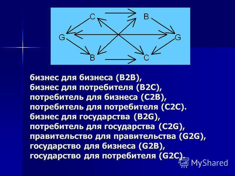 бизнес для бизнеса (В2В), бизнес для потребителя (В2С), потребитель для бизнеса (С2В), потребитель для потребителя (С2С). бизнес для государства (B2G), потребитель для государства (C2G), правительство для правительства (G2G), государство для бизнеса