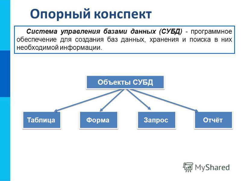 Опорный конспект Таблица Система управления базами данных (СУБД) - программное обеспечение для создания баз данных, хранения и поиска в них необходимой информации. Форма Запрос Отчёт Объекты СУБД