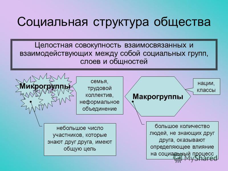 Социальная структура общества Целостная совокупность взаимосвязанных и взаимодействующих между собой социальных групп, слоев и общностей Микрогруппы Макрогруппы семья, трудовой коллектив, неформальное объединение нации, классы небольшое число участни
