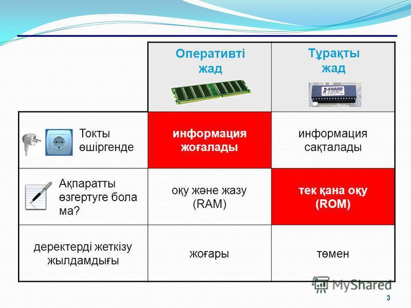 2 SIMM, DIMM (интегралды схемалар) SDRAM (синхронды-динамикалық жады), DDR, DDR2, DDR3 (микросхемалар) Оперативті жад ЖЖҚ = жедел(оперативті) жадтайтын құрылғы RAM = random access memory (ерікті таңдау мүмкіндігі) 128 Мб-тан жоғары Тұрақты жад ТЖҚ =