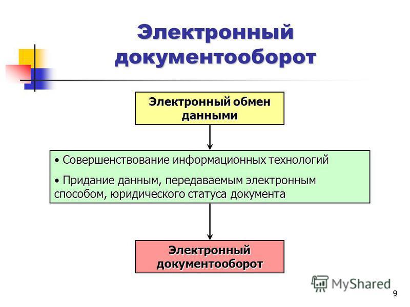 9 Электронный обмен данными Электронный документооборот Совершенствование информационных технологий Придание данным, передаваемым электронным способом, юридического статуса документа Придание данным, передаваемым электронным способом, юридического ст