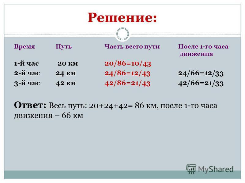 Решение: Время Путь Часть всего пути После 1-го часа движения 1-й час 20 км 20/86=10/43 2-й час 24 км 24/86=12/4324/66=12/33 3-й час 42 км 42/86=21/4342/66=21/33 Ответ: Весь путь: 20+24+42= 86 км, после 1-го часа движения – 66 км