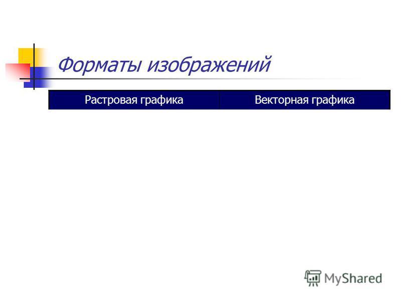 Растровая графика Векторная графика BMP (понимают все растровые редакторы, файлы имеют большой информационный объем). GIF (сжимает файлы с одноцветными областями изображения, файлы могут иметь несколько сменяющих друг друга картинок (GIF-анимация), п