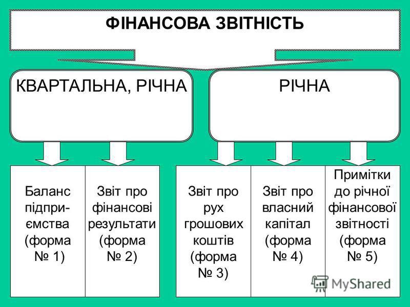 ФІНАНСОВА ЗВІТНІСТЬ КВАРТАЛЬНА, РІЧНАРІЧНА Баланс підпри- ємства (форма 1) Звіт про фінансові результати (форма 2) Звіт про рух грошових коштів (форма 3) Звіт про власний капітал (форма 4) Примітки до річної фінансової звітності (форма 5)