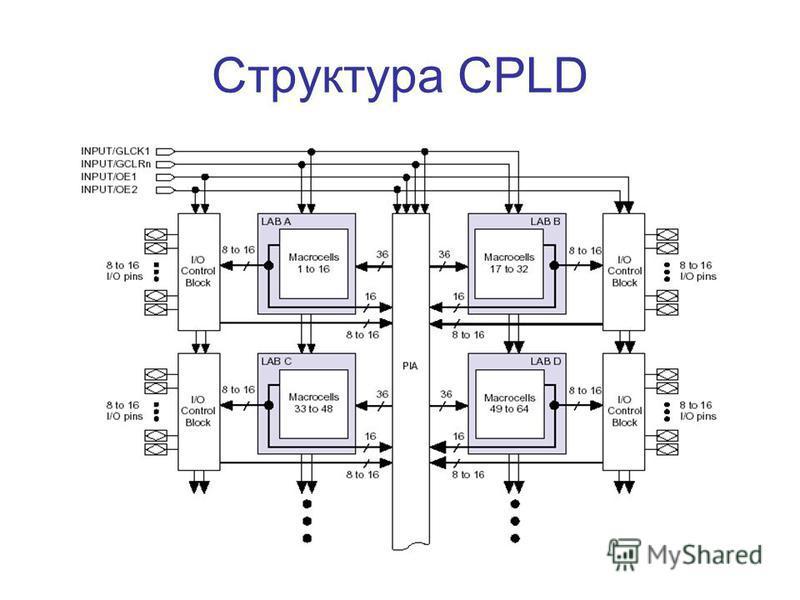 Структура CPLD