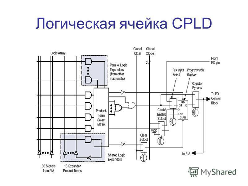Логическая ячейка CPLD