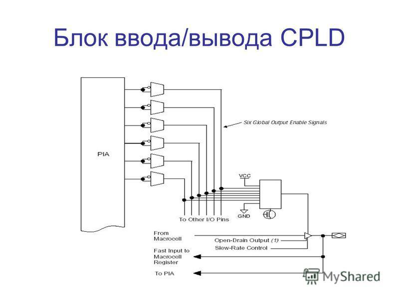 Блок ввода/вывода CPLD