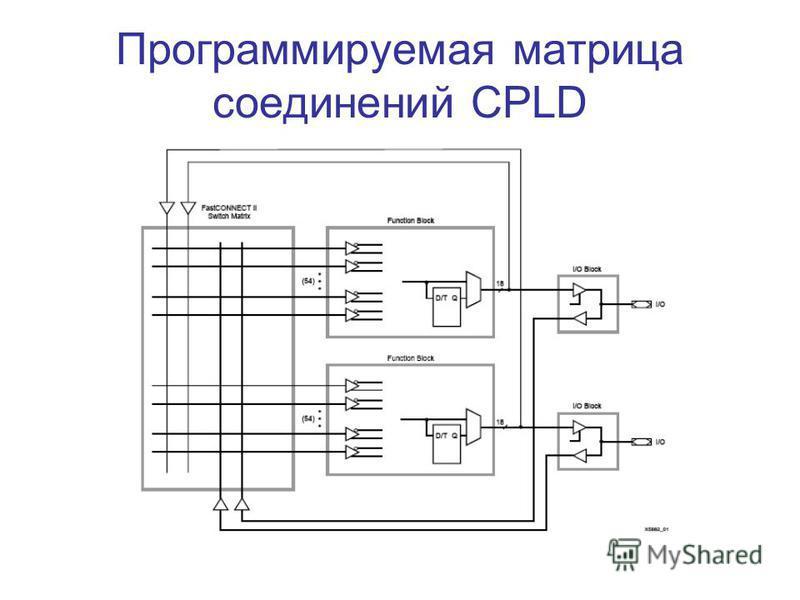 Программируемая матрица соединений CPLD