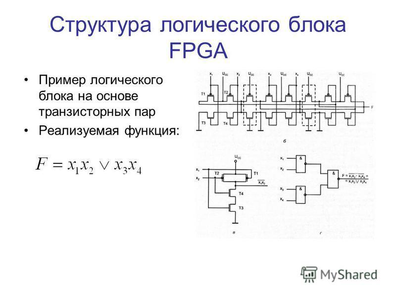 Структура логического блока FPGA Пример логического блока на основе транзисторных пар Реализуемая функция: