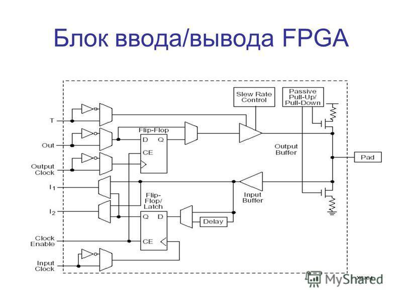 Блок ввода/вывода FPGA