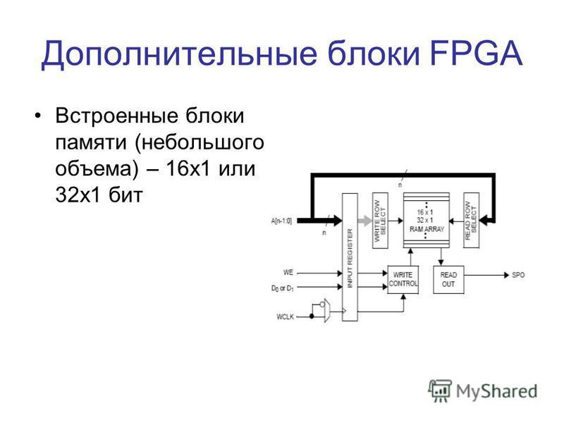 Дополнительные блоки FPGA Встроенные блоки памяти (небольшого объема) – 16 х 1 или 32 х 1 бит