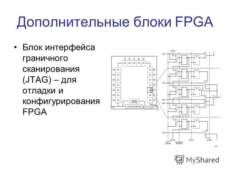 Дополнительные блоки FPGA Блок интерфейса граничного сканирования (JTAG) – для отладки и конфигурирования FPGA