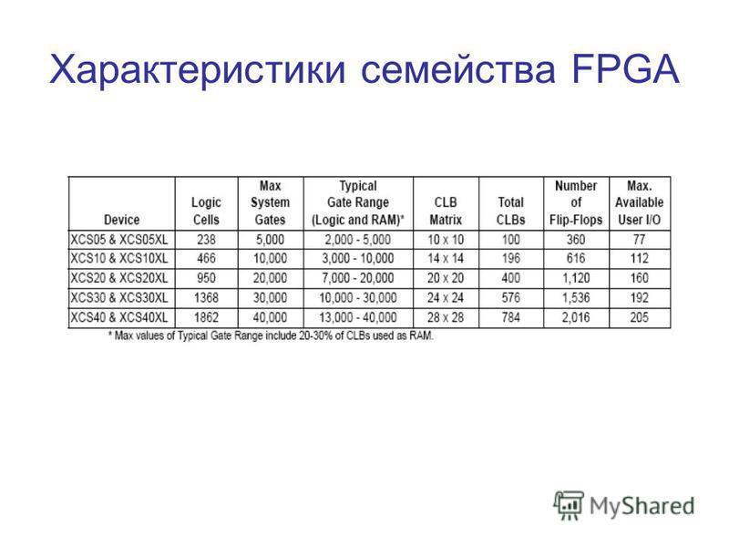 Характеристики семейства FPGA