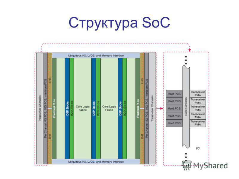 Структура SoC