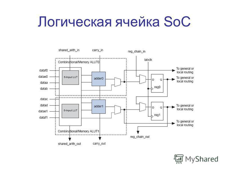 Логическая ячейка SoC